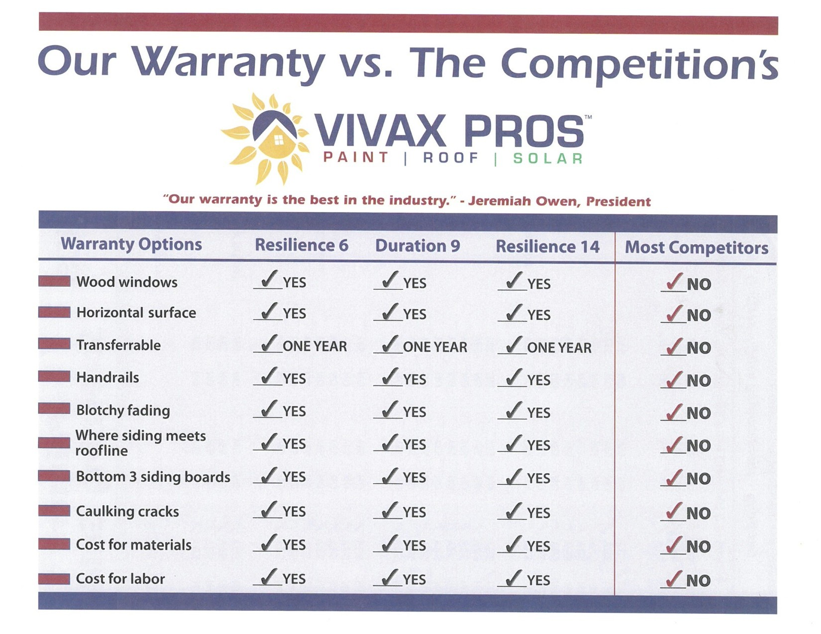 Our Warranty vs Competitors chart