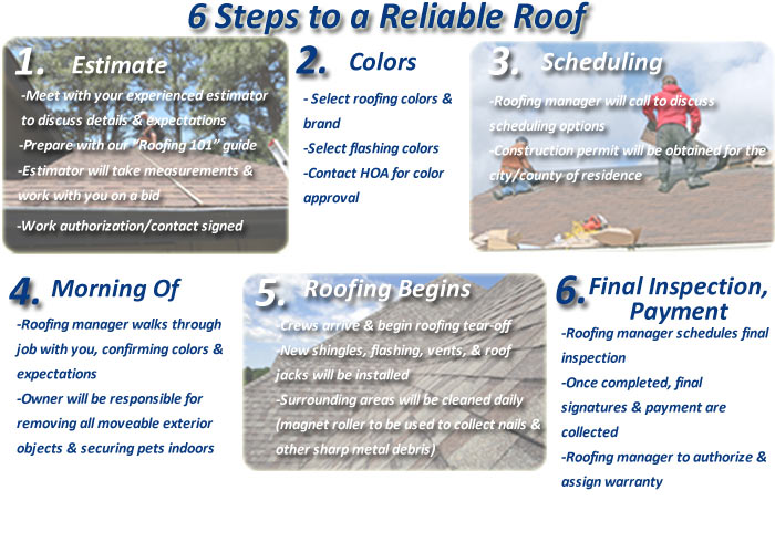 6 Steps to a Reliable Roof graphic